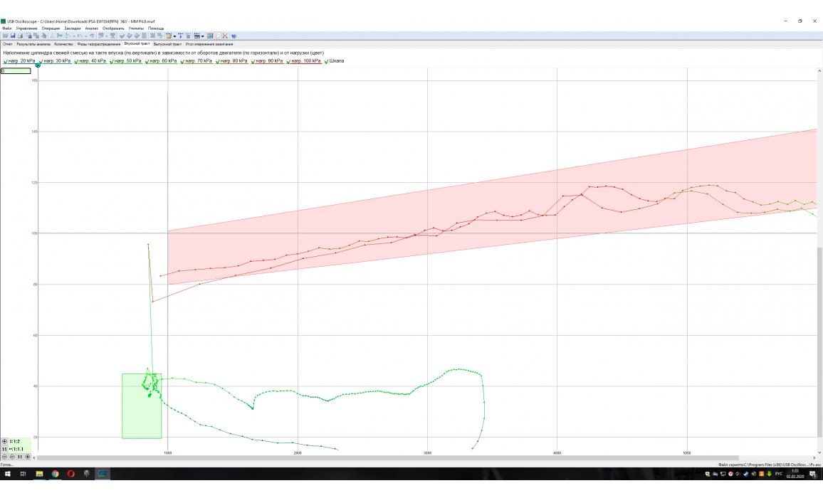Эталон-Тест Px / Анализ давления в цилиндре-Peugeot-406 1995-2004 : Image 5