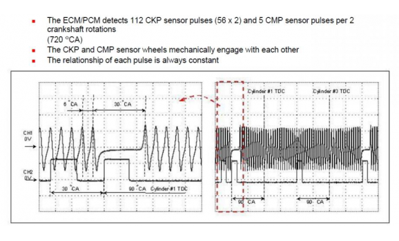 Good timing-CKP & CMP signal-Isuzu-Forward / F-Series 2007- : Image 1