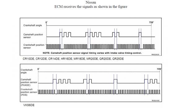 Good timing-CKP & CMP signal-Nissan-X-Trail 2001–2007 : Image 1