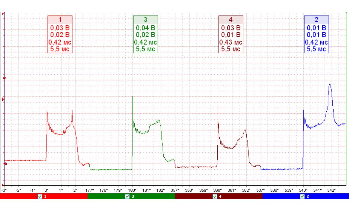 Ignition coil internal short circuit - Secondary voltage (Cx pickup clip) - KIA - Sephia 1993-2003 : Image 1