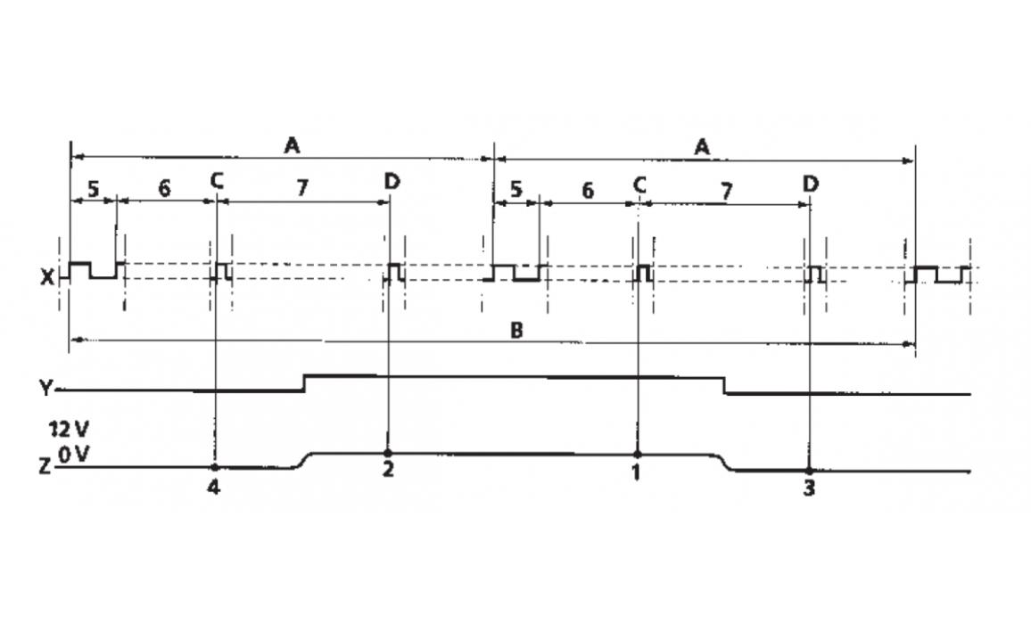 Эталон синхронизации - Сигнал ДПКВ + ДПРВ - Renault - Clio I 1990–1998 : Image 1