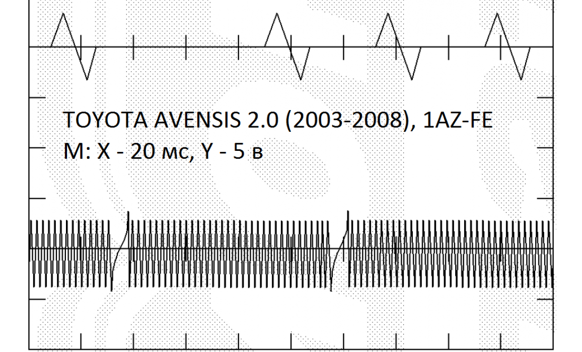 Эталон синхронизации - Сигнал ДПКВ + ДПРВ - Toyota - RAV4 2001–2005 : Image 1