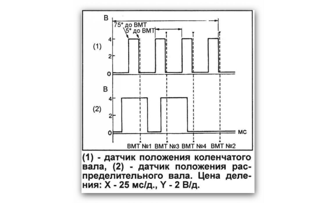 Осциллограмма - Эталон синхронизации - Синхронизация ГРМ - 4G63 16V 2.0L - Mitsubishi - Outlander 2003–2006 : Image 2