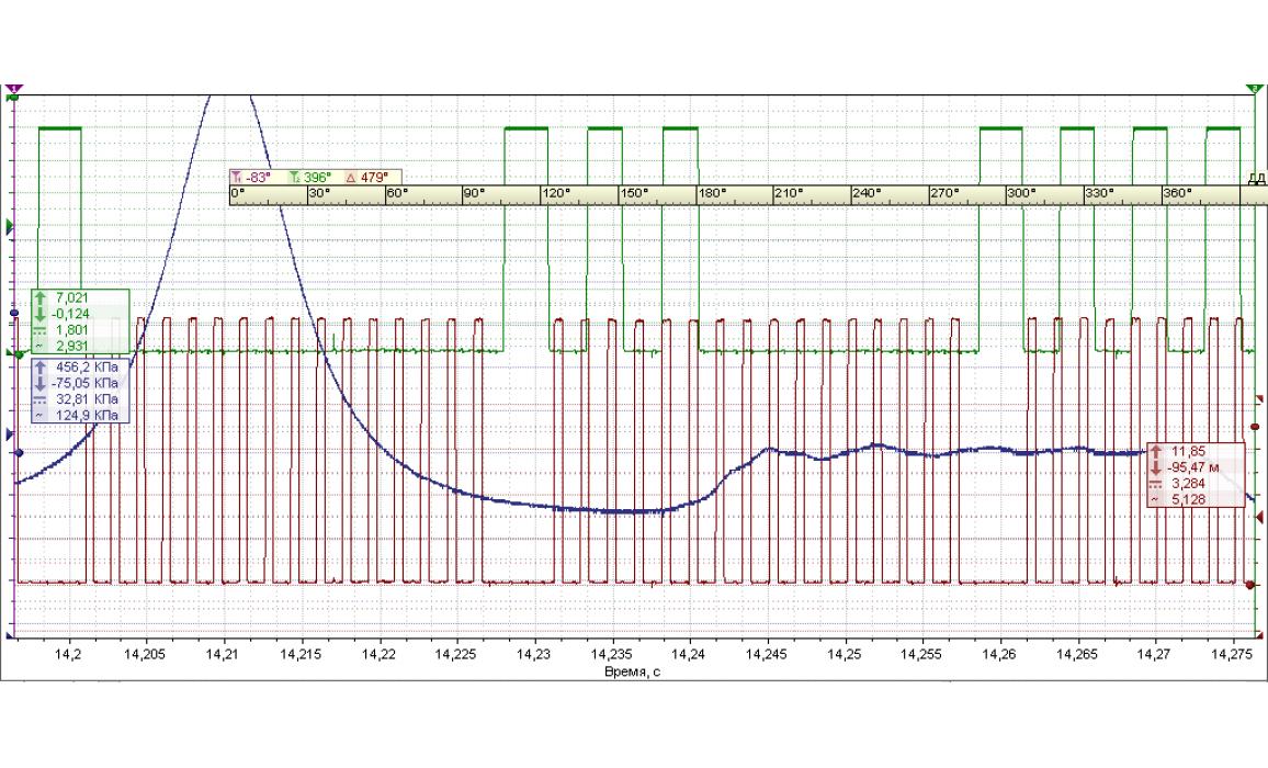 Эталон синхронизации - Сигнал ДПКВ + ДПРВ - Nissan - X-Trail 2000–2007 : Image 1