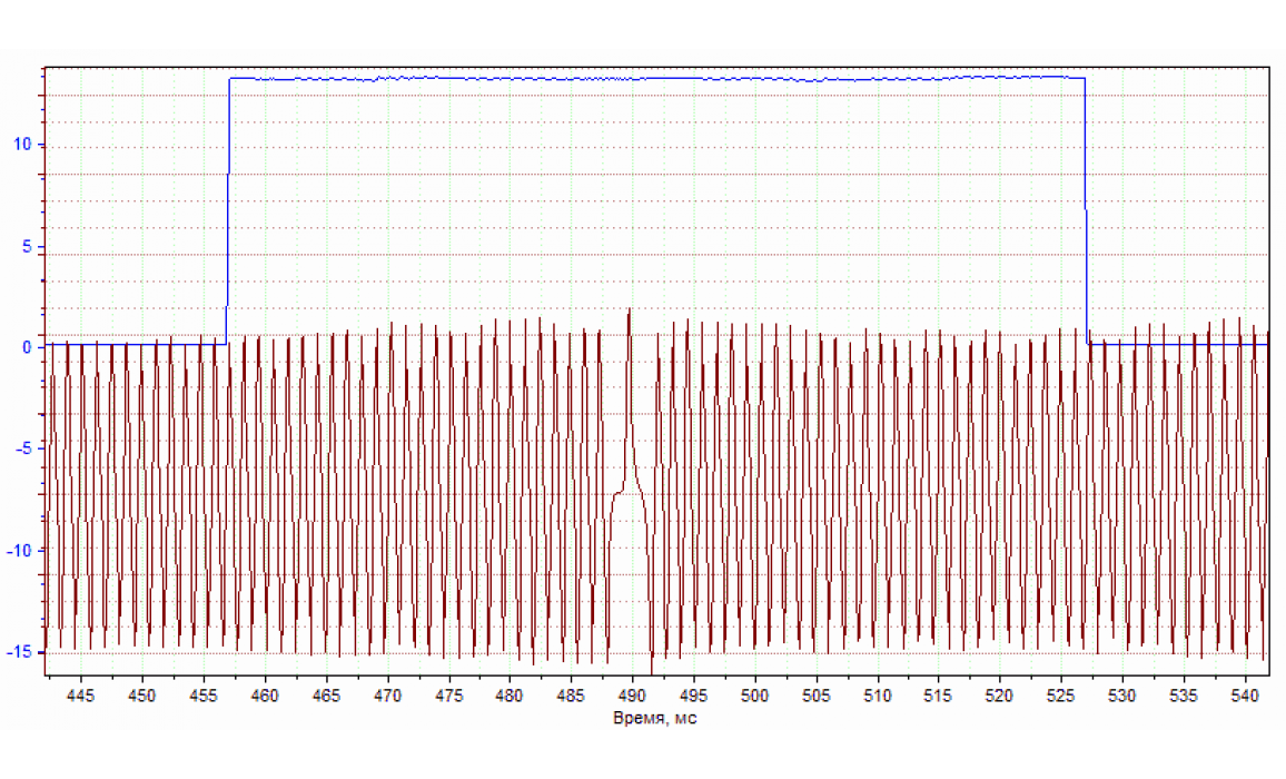 Эталон синхронизации - Сигнал ДПКВ + ДПРВ - Renault - Scénic 1996–2003 : Image 2