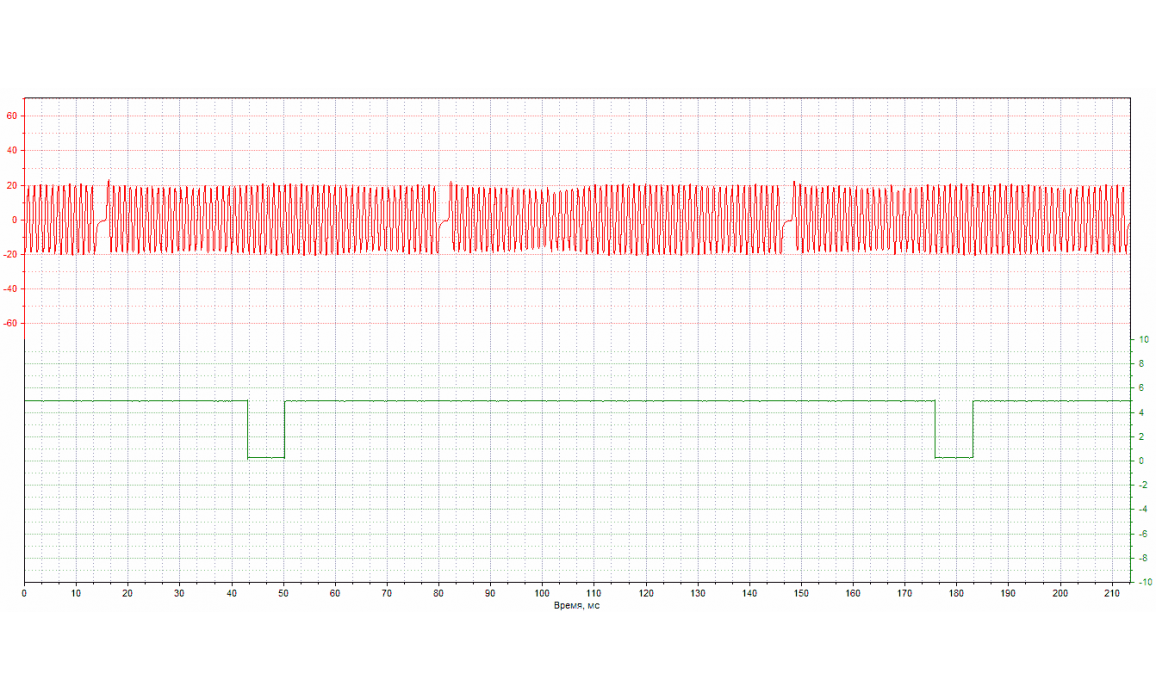 Эталон синхронизации - Сигнал ДПКВ + ДПРВ - Ford - Transit Connect 2002–2013 : Image 2