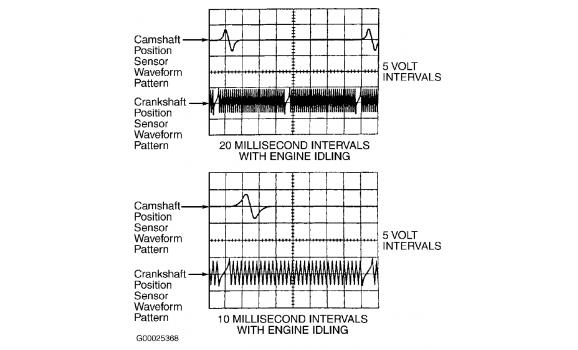 Good timing - CKP & CKM signal - Toyota - Land Cruiser Prado J90 1996-2002 : Image 2