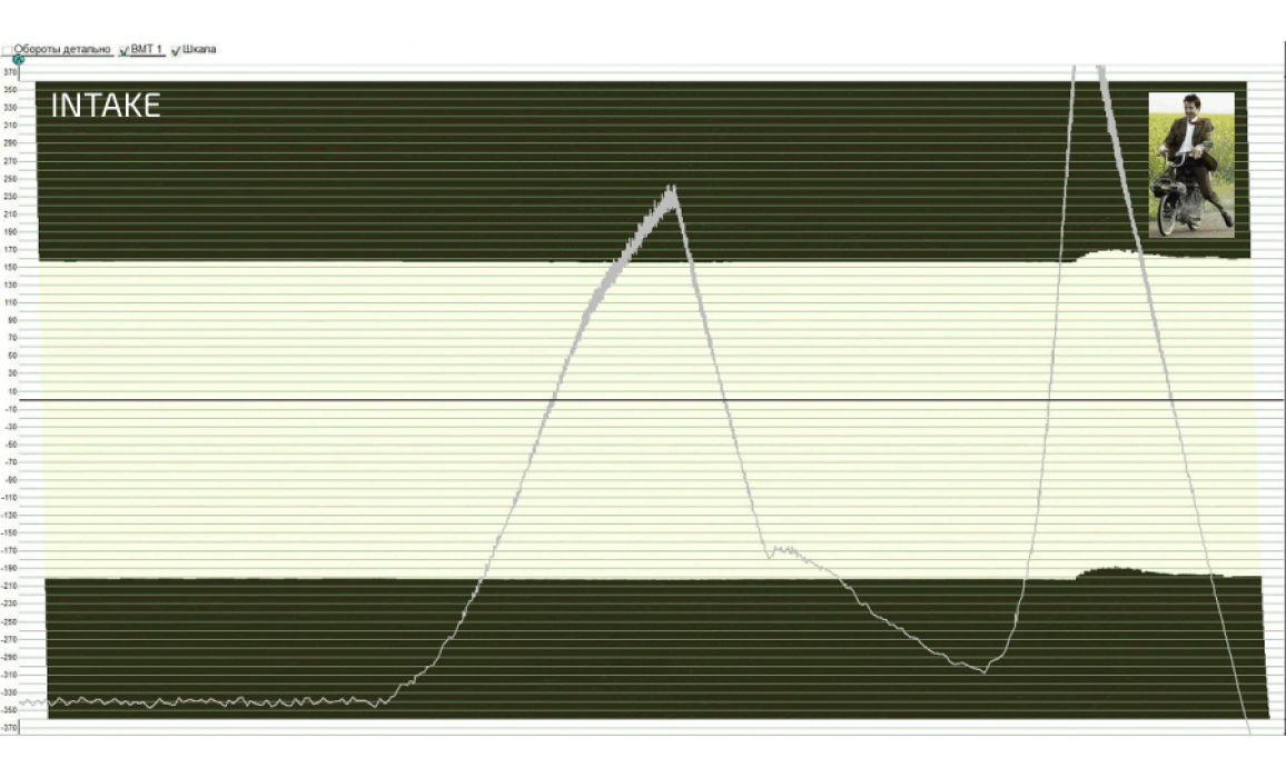 Эталон синхронизации - Сигнал ДПКВ + ДПРВ - KIA - Sportage 2015- : Image 2