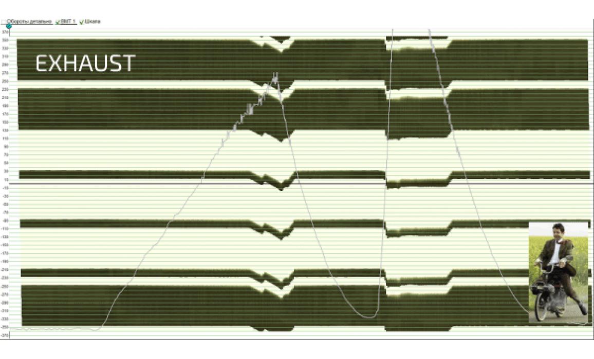 Эталон синхронизации - Сигнал ДПКВ + ДПРВ - Chevrolet - TrailBlazer 2001-2008 : Image 3