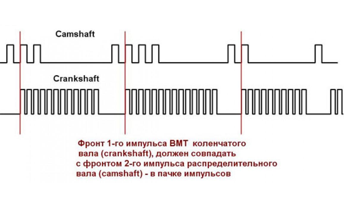 Эталон синхронизации - Сигнал ДПКВ + ДПРВ - Nissan - Almera Classic 2006-2012 : Image 1
