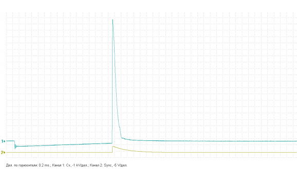 Ignition coil insulator internal breakdown - Secondary voltage (Cx pickup clip) - VAZ - Kalina 2004-2013 : Image 1