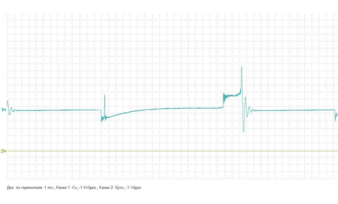 Faulty condenser - Secondary voltage (Cx pickup clip) - VAZ - 2107 : Image 1