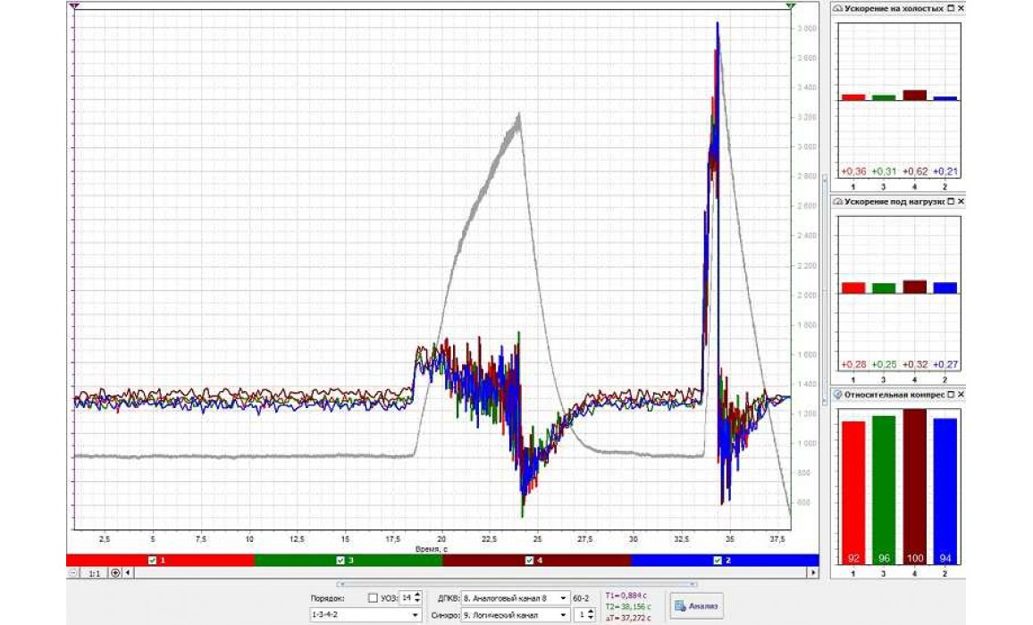 Неисправность системы подачи воздуха - Сигнал ДПКВ + Syncro - ГАЗ - 3302 Газель 1994-2010 : Image 1