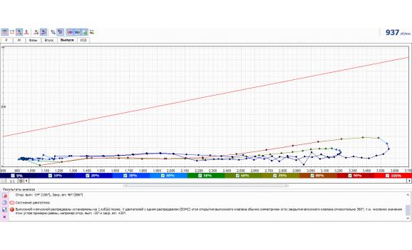 Exhaust CAM retard - In-cylinder pressure analysis / Px Script - VAZ - 2114 2001-2013 : Image 4
