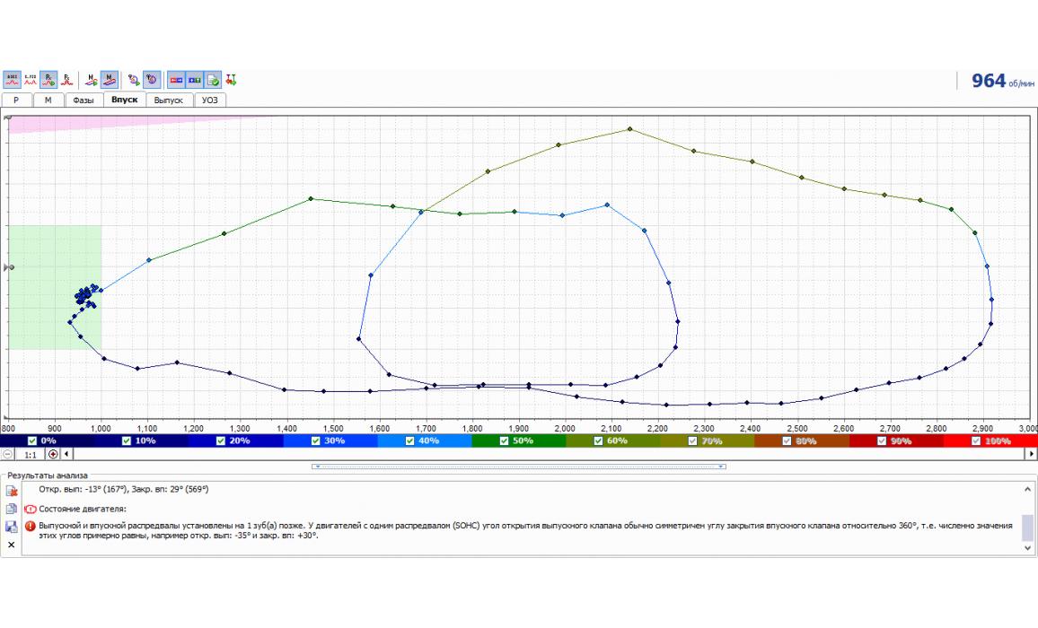 Отставание распредвалов - Тест Px / Анализ давления в цилиндре - Daewoo - Matiz 2000-2004 : Image 2