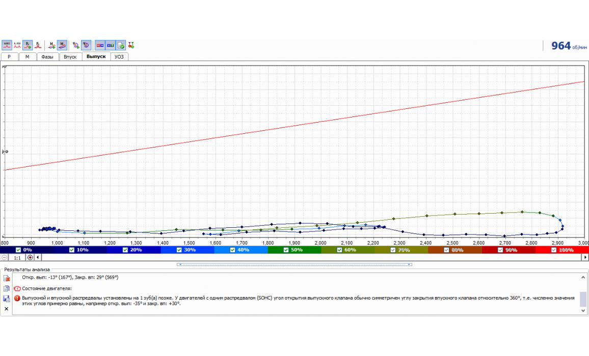 Отставание распредвалов - Тест Px / Анализ давления в цилиндре - Daewoo - Matiz 2000-2004 : Image 1