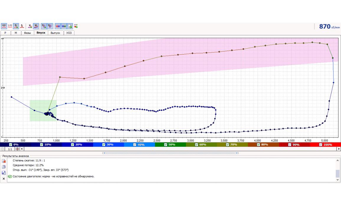 Эталон - Тест Px / Анализ давления в цилиндре - VAZ - Kalina 2004-2013 : Image 2