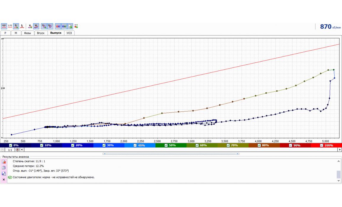 Эталон - Тест Px / Анализ давления в цилиндре - VAZ - Kalina 2004-2013 : Image 1
