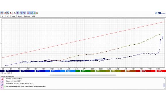 Эталон - Тест Px / Анализ давления в цилиндре - VAZ - Kalina 2004-2013 : Image 4