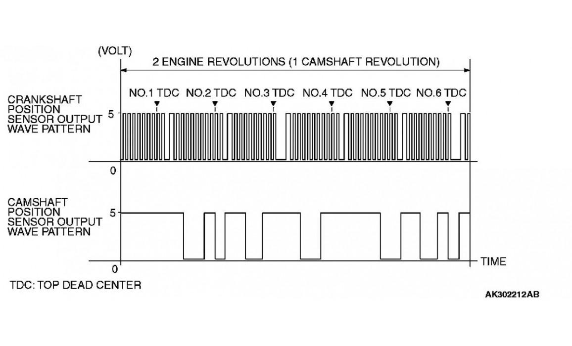 Эталон синхронизации - Сигнал ДПКВ + ДПРВ - Mitsubishi - Pajero 2006– : Image 1
