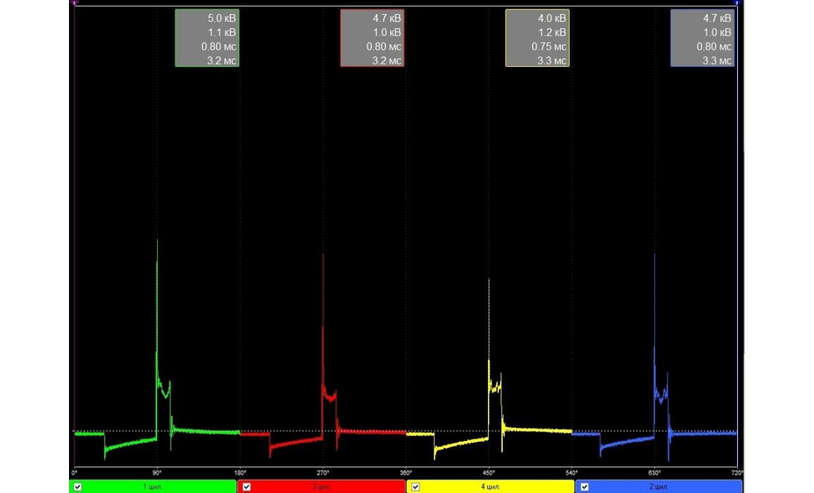 Good - Secondary voltage (Cx pickup clip) - VAZ - 2114 2001-2013 : Image 1