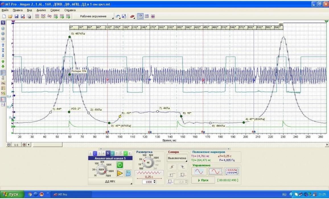 Эталон синхронизации - Сигнал ДПКВ + ДПРВ + ДД - Renault - Mégane 2002–2009 : Image 1