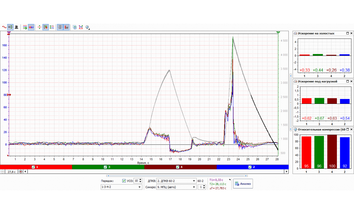 Good balance - CKP signal & Syncro - GAZ - 3110 Волга 1997-2005 : Image 1