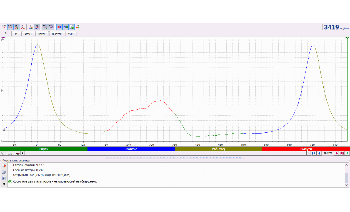 Clogged exhaust system - In-cylinder pressure analysis / Px Script - VAZ - 2110 1995-2007 : Image 3