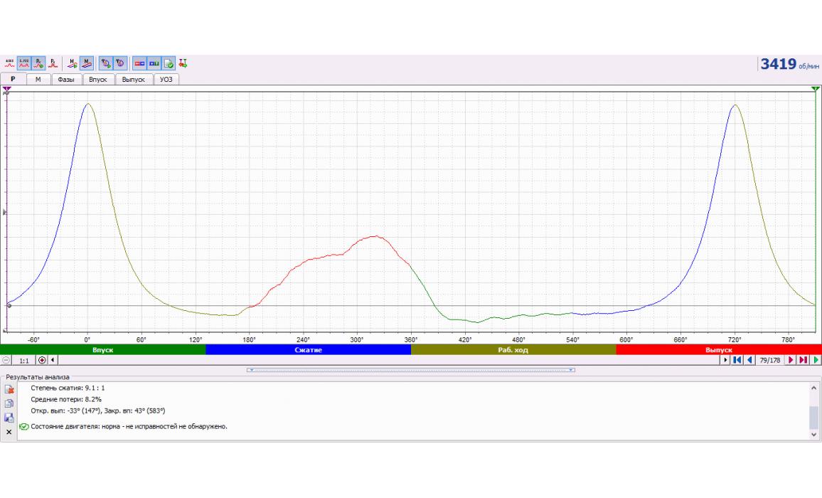Забита выхлопная система - Тест Px / Анализ давления в цилиндре - ВАЗ - 2110 1995-2007 : Image 3