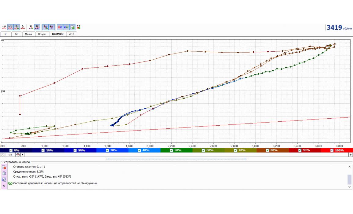 Забита выхлопная система - Тест Px / Анализ давления в цилиндре - ВАЗ - 2110 1995-2007 : Image 1