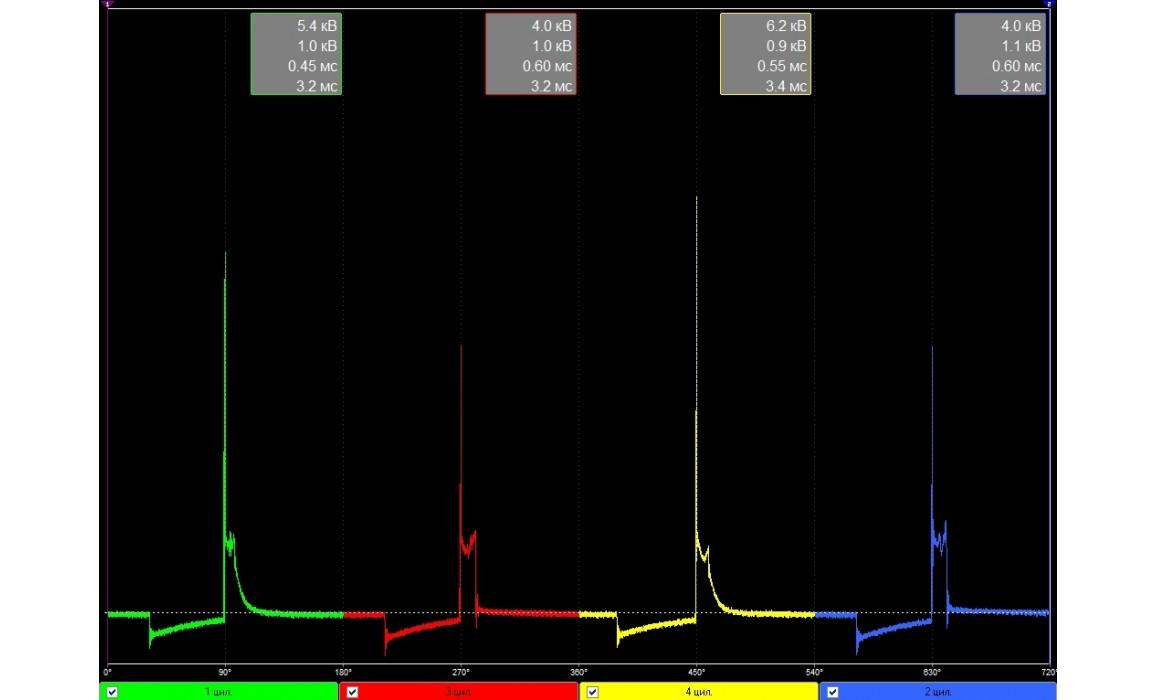 Ignition coil internal short circuit - Secondary voltage (Cx pickup clip) - VAZ - 2114 2001-2013 : Image 1