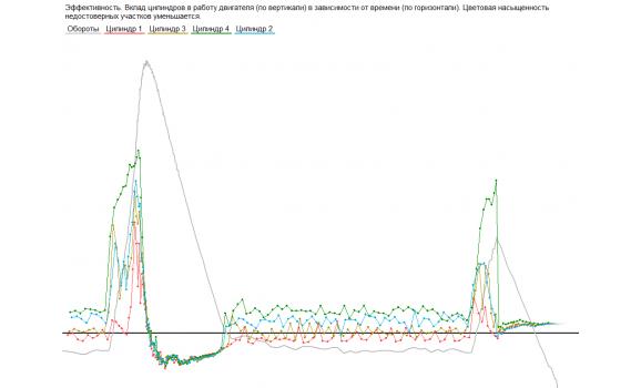 Неисправность системы подачи топлива - Сигнал ДПКВ + Syncro - ГАЗ - 3302 Газель 1994-2010 : Image 1
