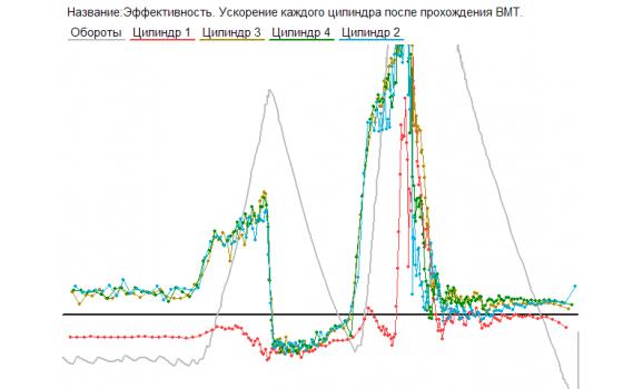 Timing belt system problems - CKP signal & Syncro - VAZ - 2114 2001-2013 : Image 1