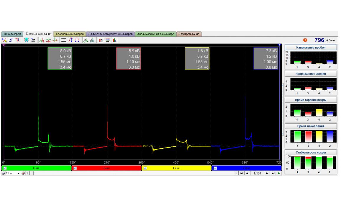 Ignition coil insulator internal breakdown - Secondary voltage (Cx pickup clip) - VAZ - 2114 2001-2013 : Image 1