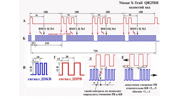 Good timing - CKP & CMP signal - Nissan - X-Trail 2001–2007 : Image 1