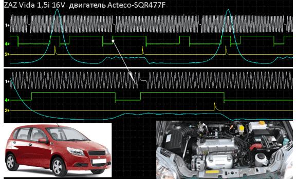 Good timing - CKP, CKM & in-cylinder pressure - ZAZ - Vida / Point 2012- : Image 1