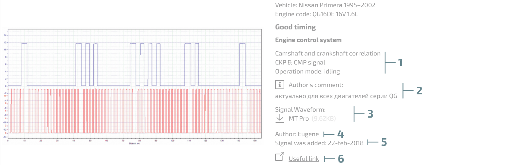 Automotive Waveform Library – the project updates