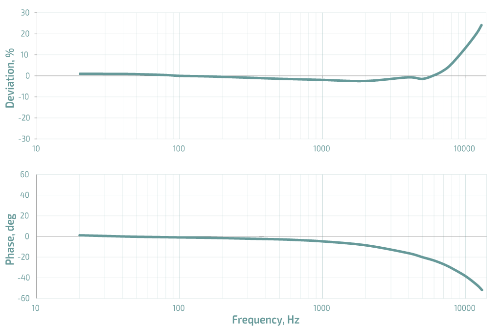 accelerometer amplitude and phase response