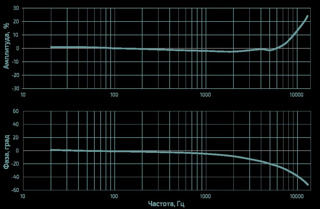 амплитудная и частотная характеристика акселерометра