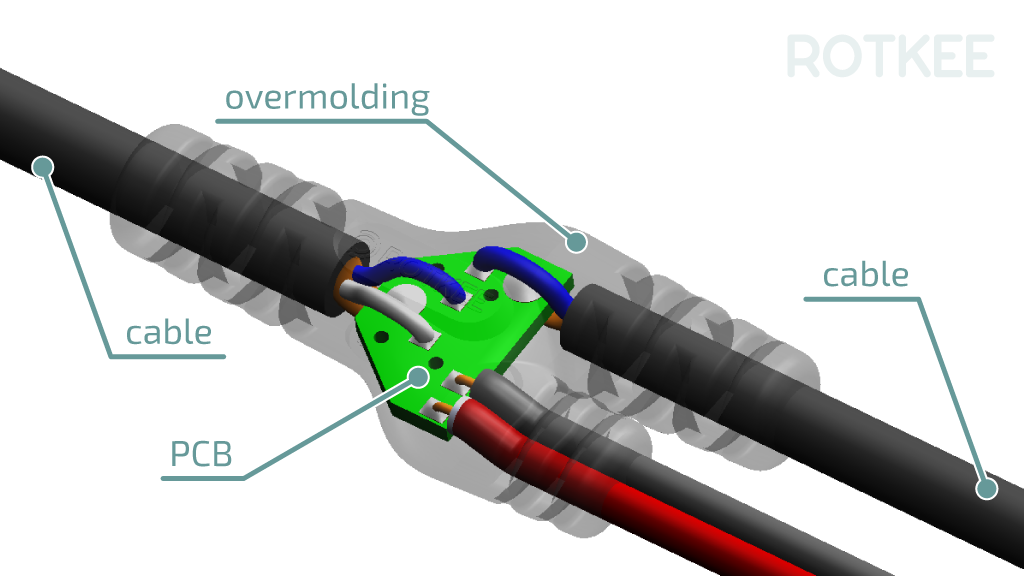 OCS junction overmolding design