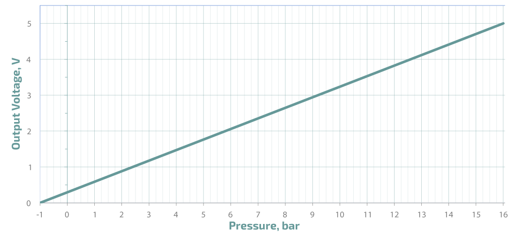 PS16 pressure conversion response
