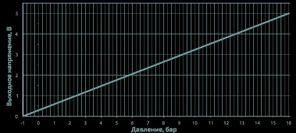 характеристика преобразования давления датчика PS16
