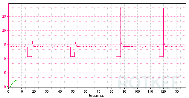 Oscillogram of the injector control signal